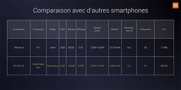 Comparison between iPhone X and Mi MIX 2S